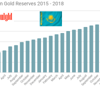 Kazakhstan gold reserves 2015 - 2018