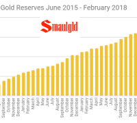 Russian Gold Reserves June 2015 - February 2018