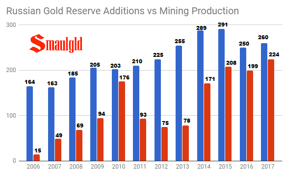 Russian gold additions vs russian gold reserves 2006 - 2017