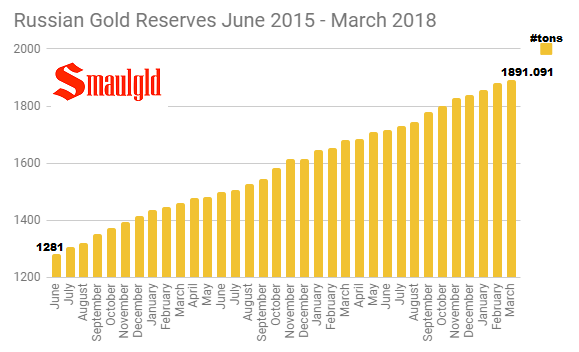 Russian Gold Reserves June 2015 - March 2018