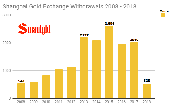 Shanghai Gold Exchange Annual withdrawals 2008 - 2018