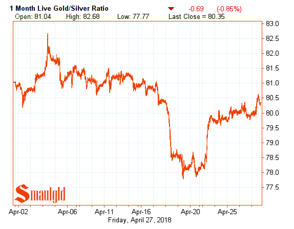 one month gold silver ratio April 27 2018