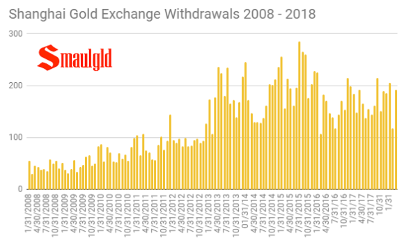 shanghai gold exchange monthly withdrawals 2008 - 2018 through March