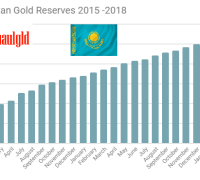 Central Bank of Kazakhstan gold reserves 2015 - 2018 through March