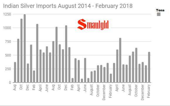 Indian Silver imports August 2014 - February 2018