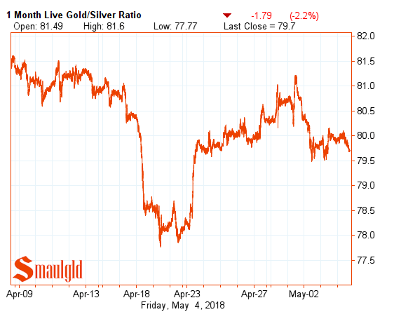 one month gold silver ratio may 4 2018