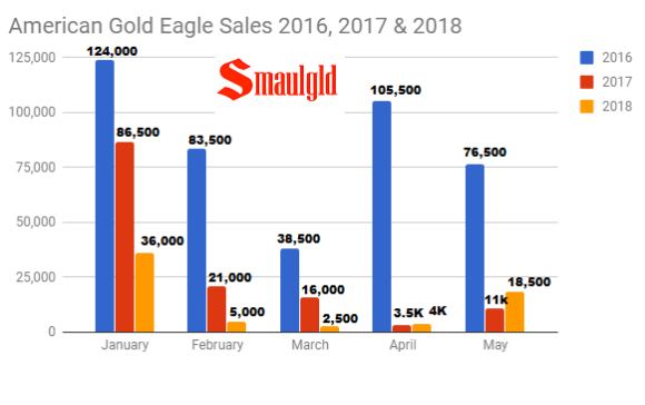 American Gold Eagle sales 2016 2017 & 2018