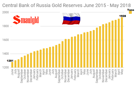 Central Bank of Russia Gold Reserves June 2015 - May 2018