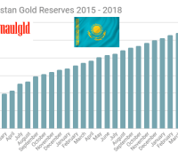 Kazakhstan gold reserves 2015 - 2018 April