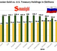 Russian Gold vs US Treasury Holdings 2017- 2018 April