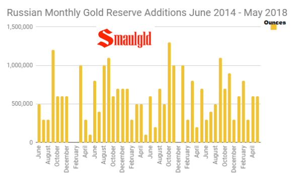 Russian Monthly Gold Purchases June 2014 -May 2018