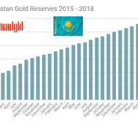 Central Bank of Kazakhstan gold reserves 2015 - 2018 through May