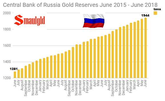 Central Bank of Russia Gold Reserves June 2015 - June 2018