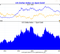 Dollar index vs gold five years july2018
