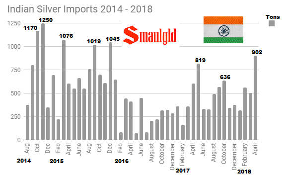 Indian silver imports August 2014 - April 2014