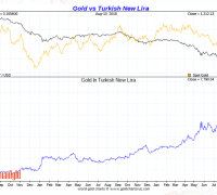 Gold vs turkish lira August 10 2018