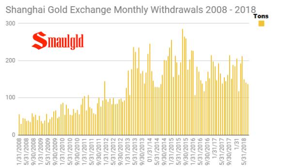 shanghai gold exchange monthly withdrawals 2008 - 2018 through July