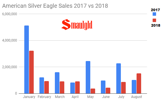American Silver Eagle Sales 2017 vs 2018 through August