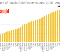 Central Bank of Russia Gold Reserves June 2015 - August 2018