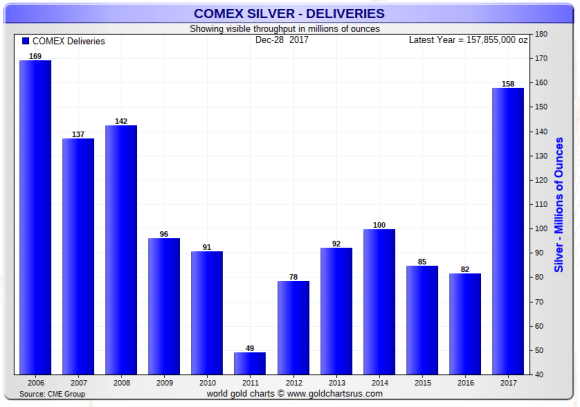 Comex deliveries