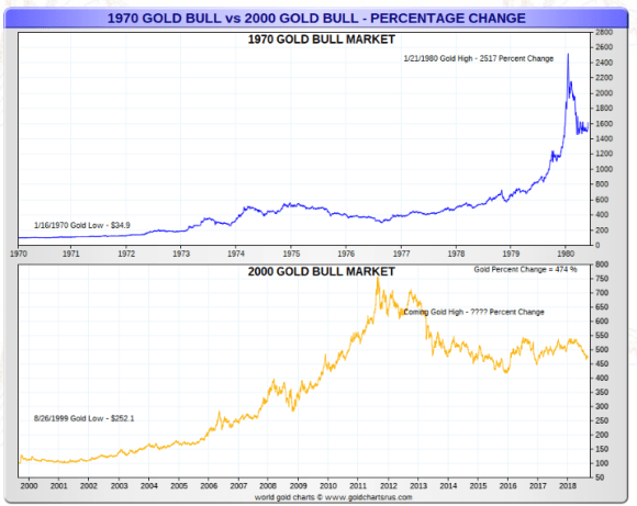 Gold Bull market Simple percentage 1970 2000s gold