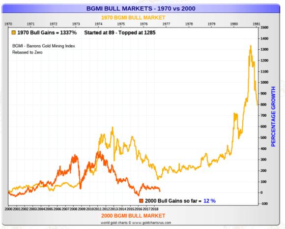 Gold Mining 1970s 2000