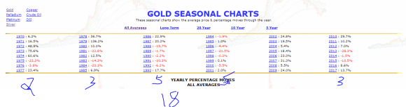 Gold seasonal 48 years