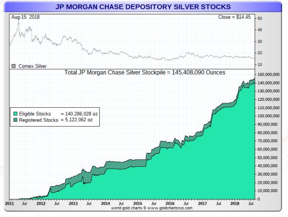 JP Morgan silver COMEX Vault
