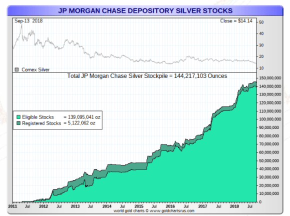JP Morgan COMEX VaulT September 2018