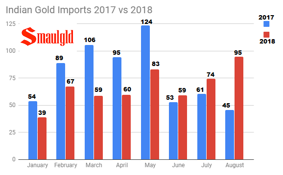 ‌Indian Gold Imports 2017 vs 2018 through August