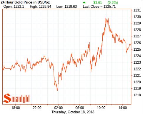 Gold Price october 18 2018