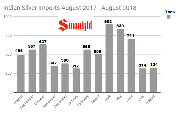 Indian Silver Imports August 2017 - August 2018