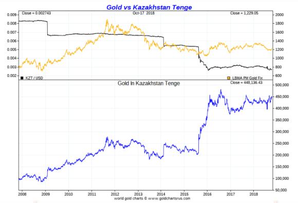 Kazakh tenge gold ten year October 18 2018