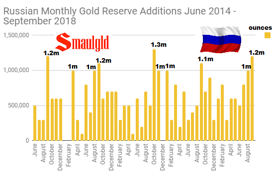 Russian Monthly Gold Purchases June 2014 - September 2018
