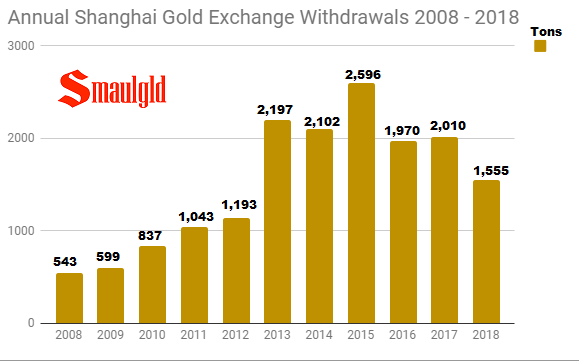 SGE annual gold withdrawals 2008 - 2018 through September