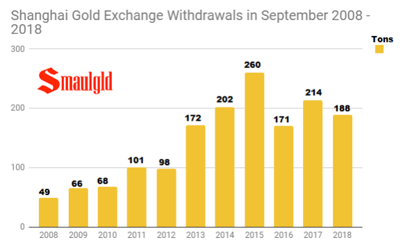 SGE september withdrawals 2008 -2018