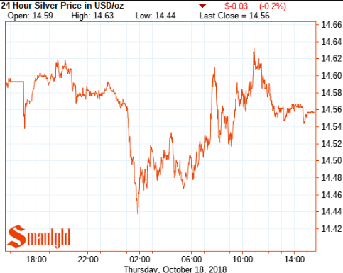 Silver price october 18 2018