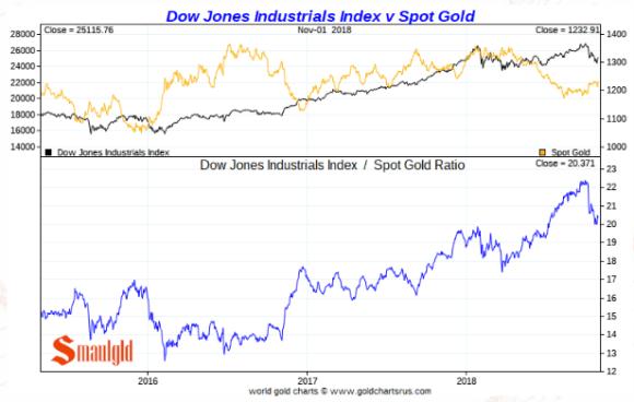Dow vs gold november 2 2018