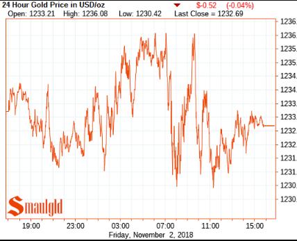 Gold price November 2 2018