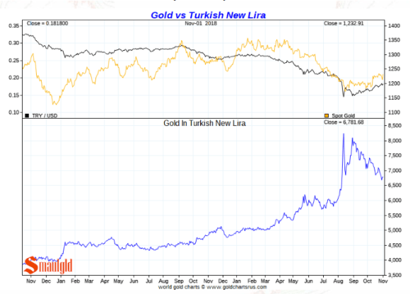 Gold vs turkish Lira november 2 2018