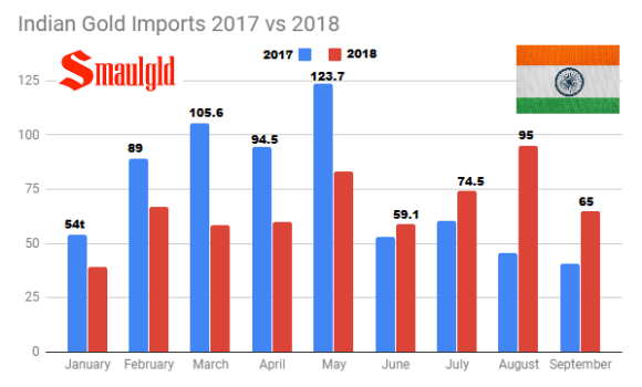 Indian Gold Imports 2017 vs 2018