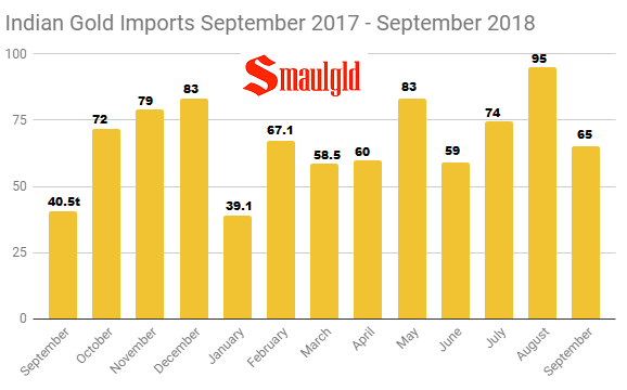 Indian Gold Imports September 2017 - September 2018