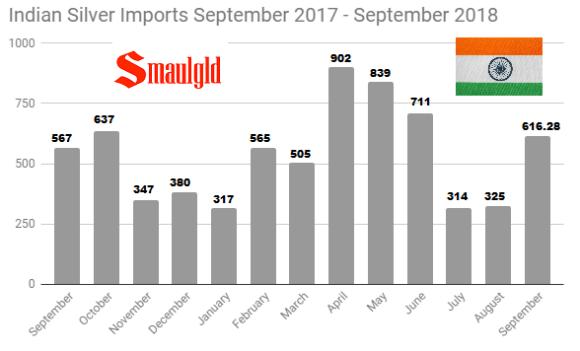Indian Silver Imports September 2017 - September 2018