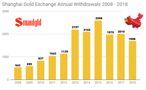 Shanghai Gold Exchange Annual Withdrawals