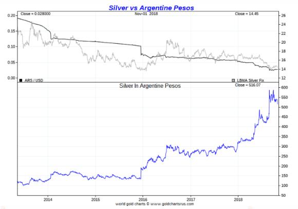 Silver vs argentine peso november 1 2018