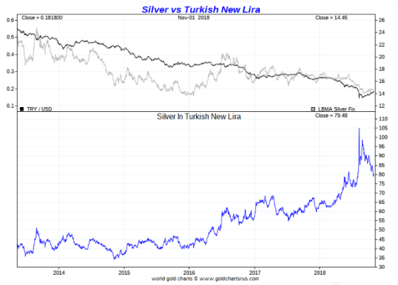 Turkish Lira Silver November 1 2018