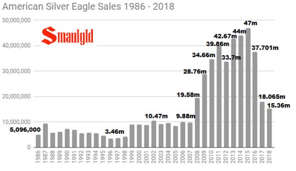 American Silver Eagle sales 1986-2018