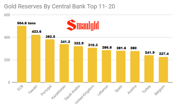 Gold Reserves By Central Banks Top 11- 20 December 2018