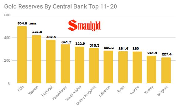 Gold Reserves By Central Banks Top 11- 20 December 2018