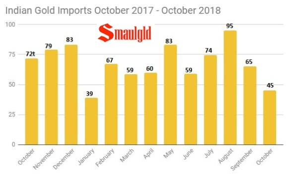 Indian Gold imports by month October 2017- October 2018